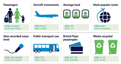 Bristol Airport's ten years of transformation