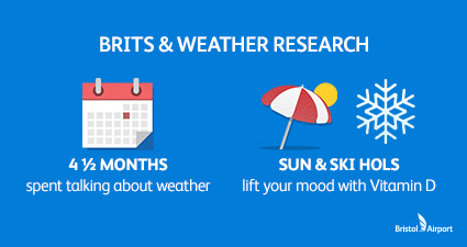 Brits and Weather Research Infographic