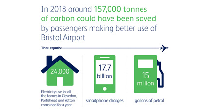 157,000 tonnes of carbon could be saved by making better use of Bristol Airport