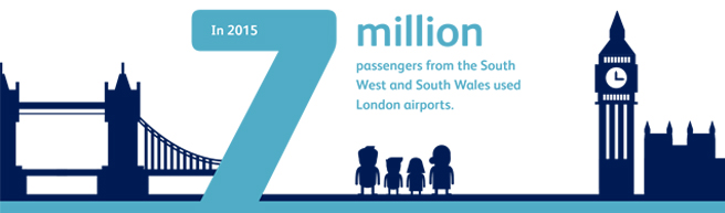 Leakage to London Airports